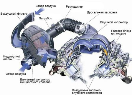 Система впуска двигателя