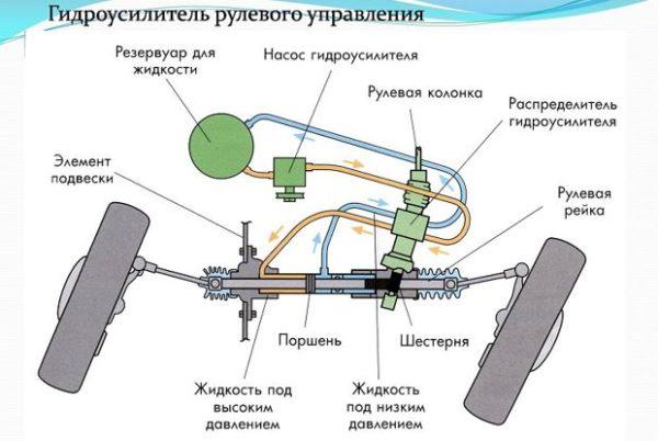 Залив жидкости в гидроусилителе руля