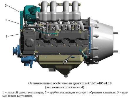 Двигатели отечественного производства